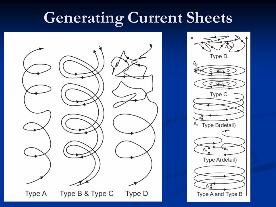 Generating Current Sheets