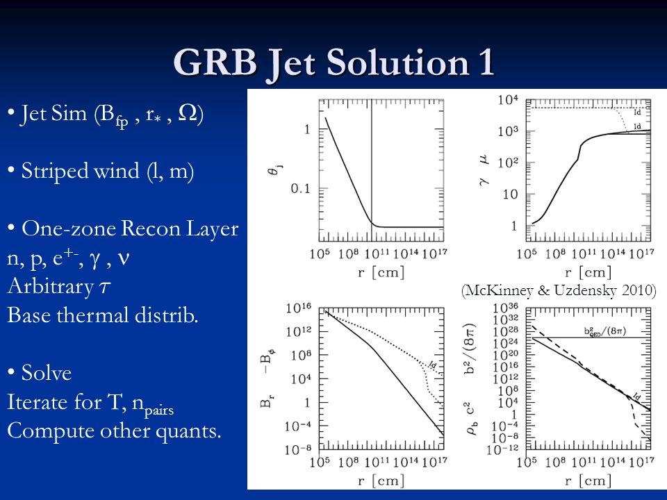 GRB Jet Solution 1 Jet Sim (Bfp , r* , ) Striped wind (l, m)
