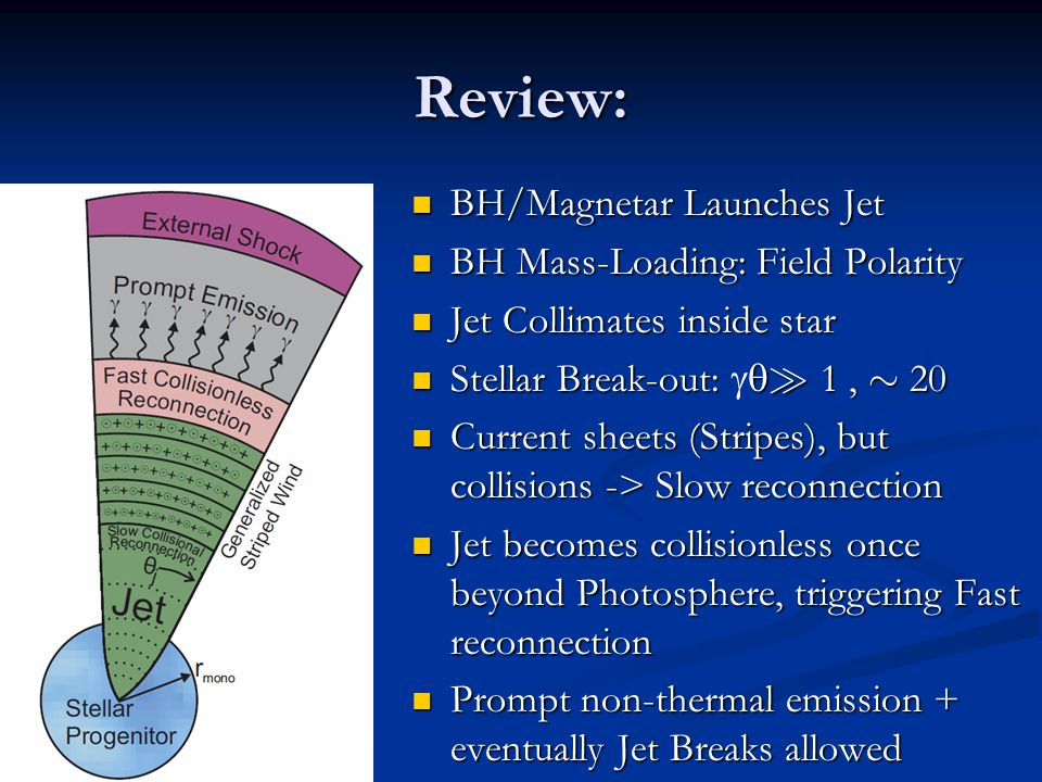 Review: BH/Magnetar Launches Jet BH Mass-Loading: Field Polarity