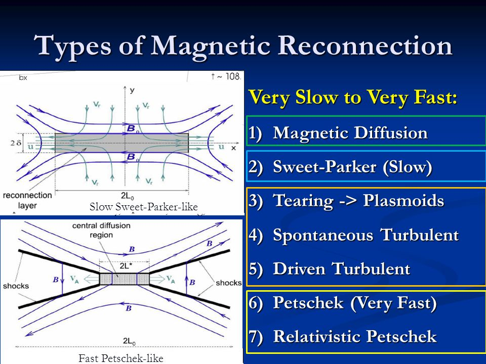 Types of Magnetic Reconnection