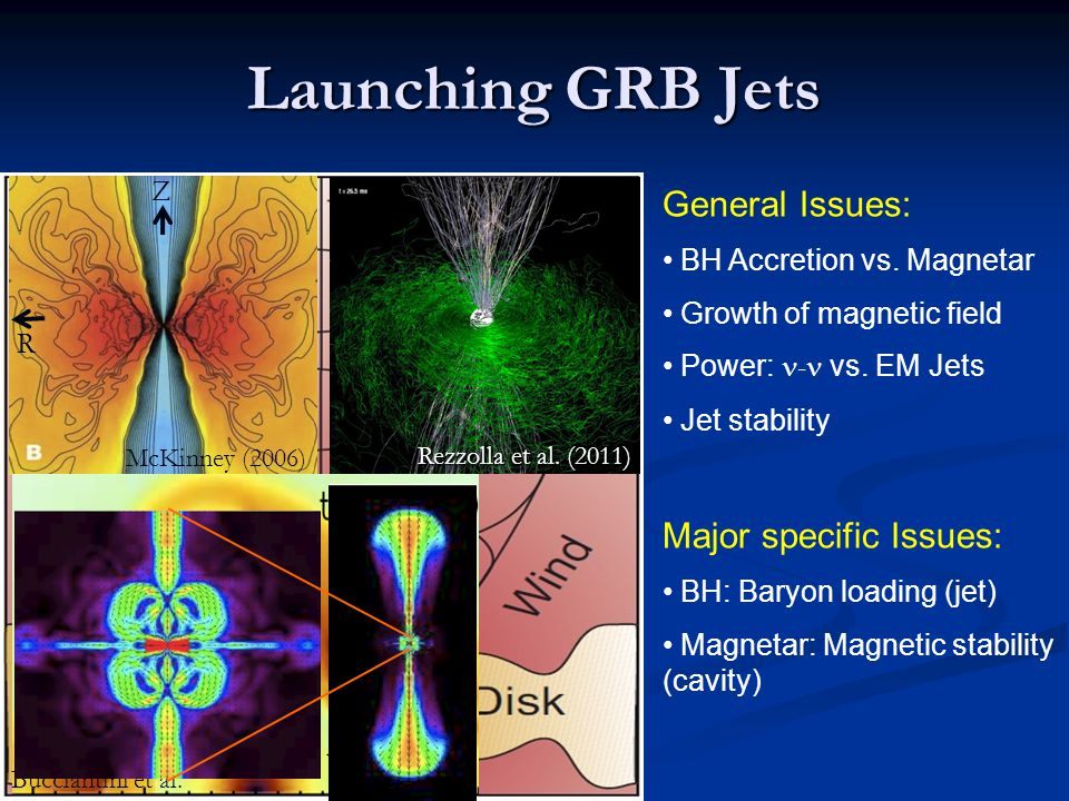 Launching GRB Jets Wind Wind General Issues: Major specific Issues: Z