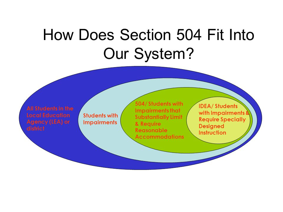 How Does Section 504 Fit Into Our System