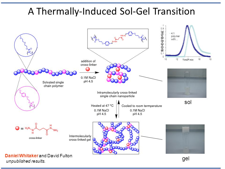 A Thermally-Induced Sol-Gel Transition