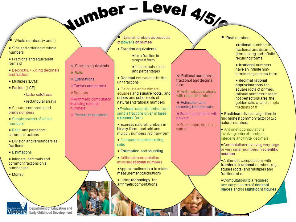 Number – Level 4/5/6 Whole numbers (+ and -) Real numbers