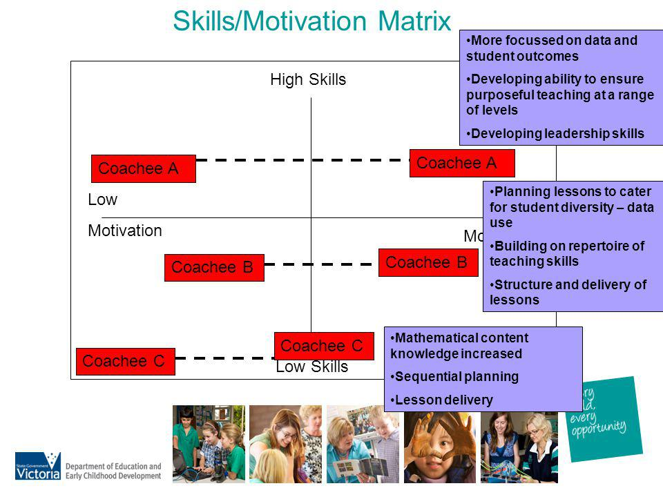 Skills/Motivation Matrix