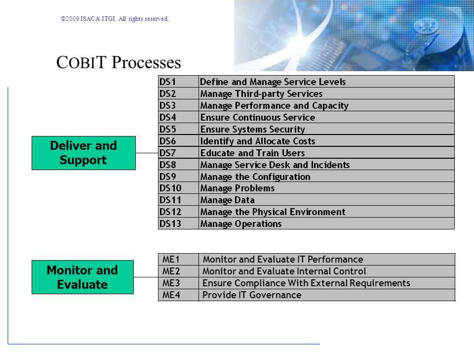 COBIT Processes Deliver and Support Monitor and Evaluate ME1