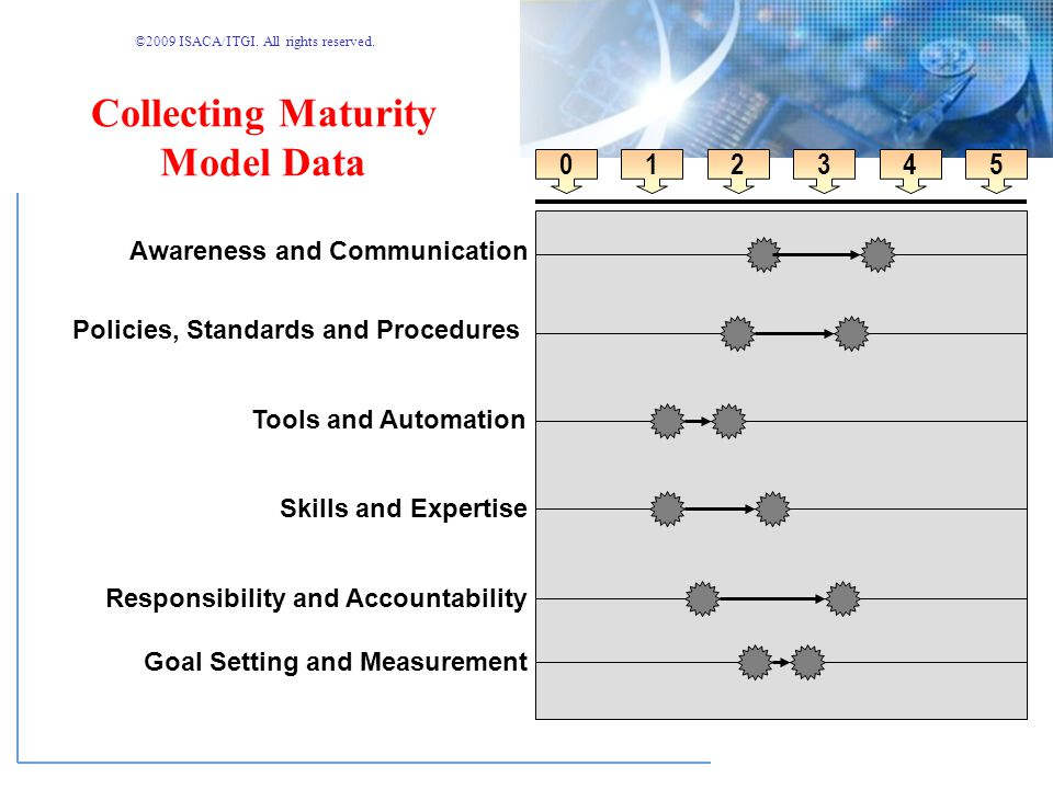 Collecting Maturity Model Data