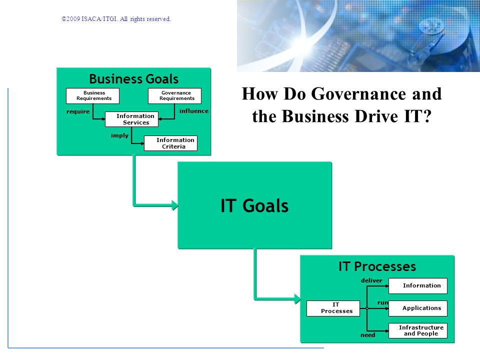 How Do Governance and the Business Drive IT