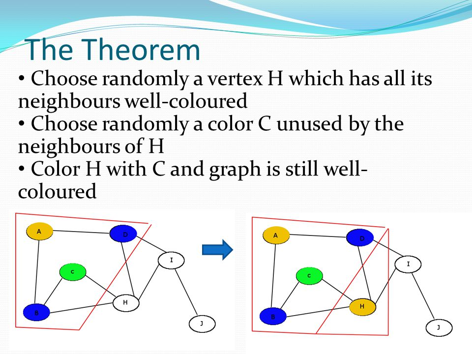 The Theorem Choose randomly a vertex H which has all its neighbours well-coloured. Choose randomly a color C unused by the.