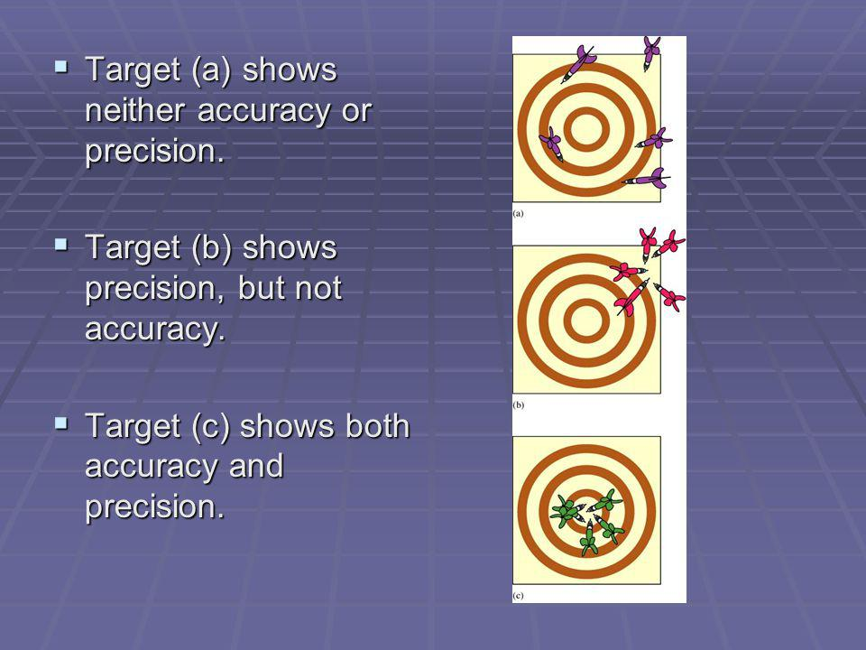 Target (a) shows neither accuracy or precision.