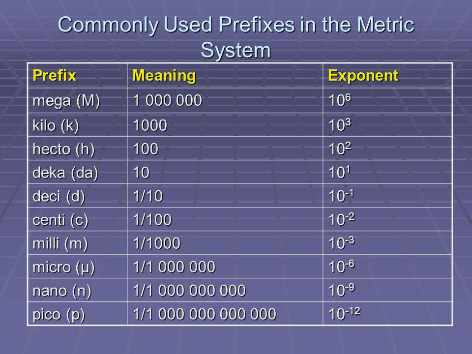 Commonly Used Prefixes in the Metric System