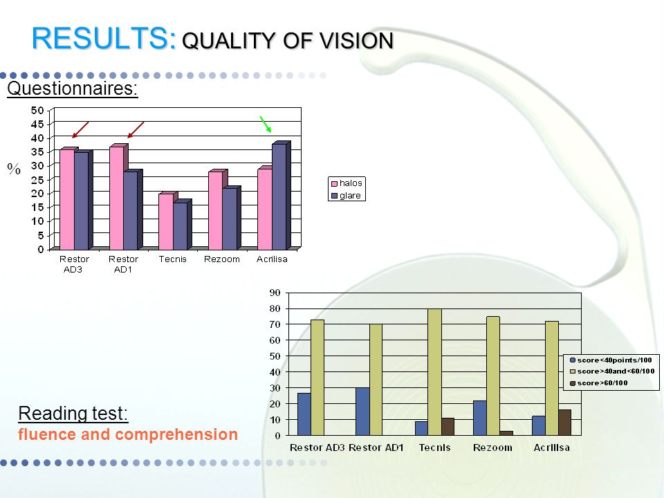 RESULTS: QUALITY OF VISION