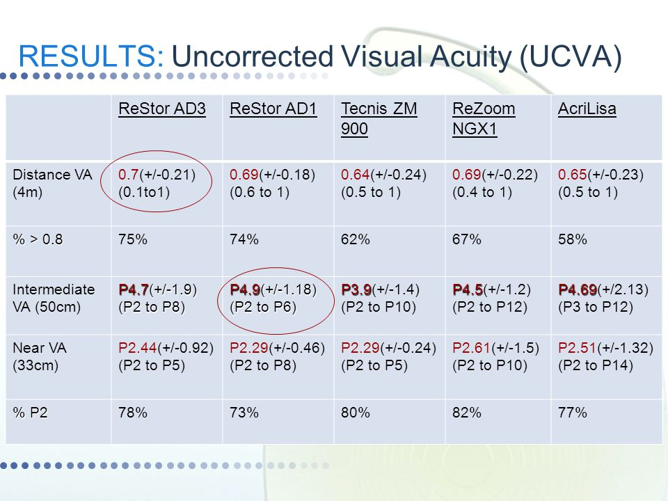 RESULTS: Uncorrected Visual Acuity (UCVA)