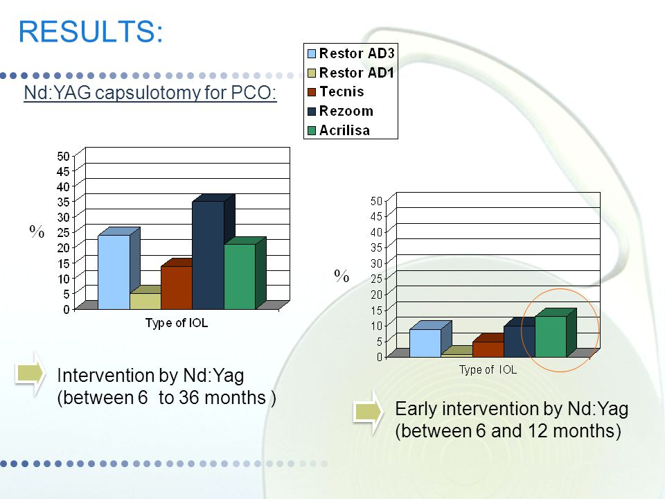 RESULTS: Nd:YAG capsulotomy for PCO: % %