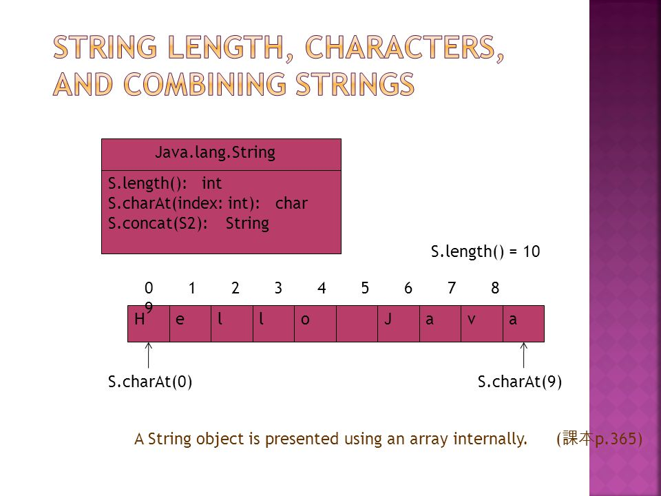 String Length, Characters, and Combining Strings