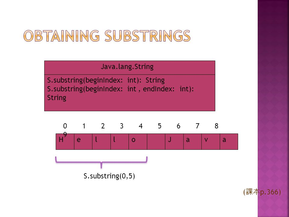 Obtaining Substrings Java.lang.String