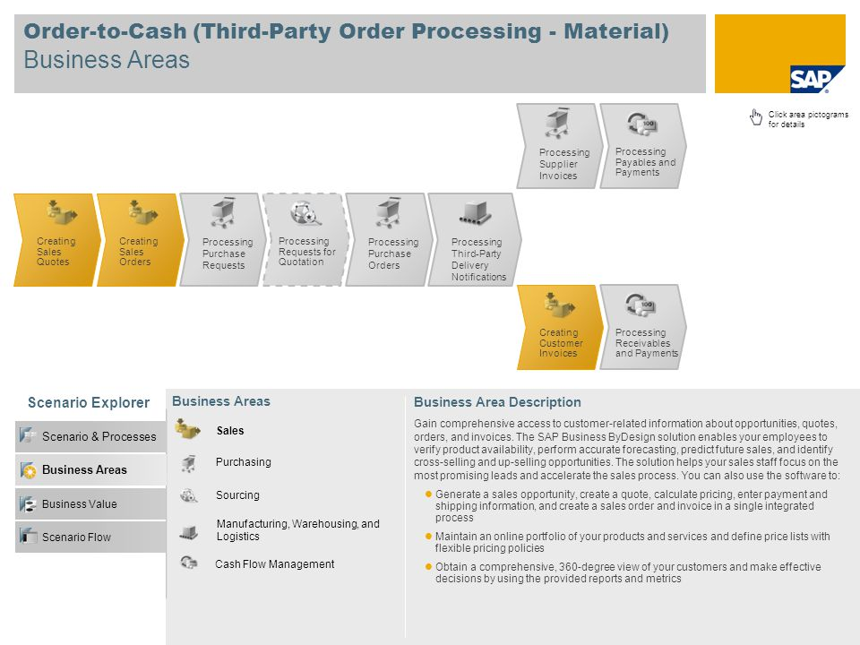 Order-to-Cash (Third-Party Order Processing - Material) Business Areas