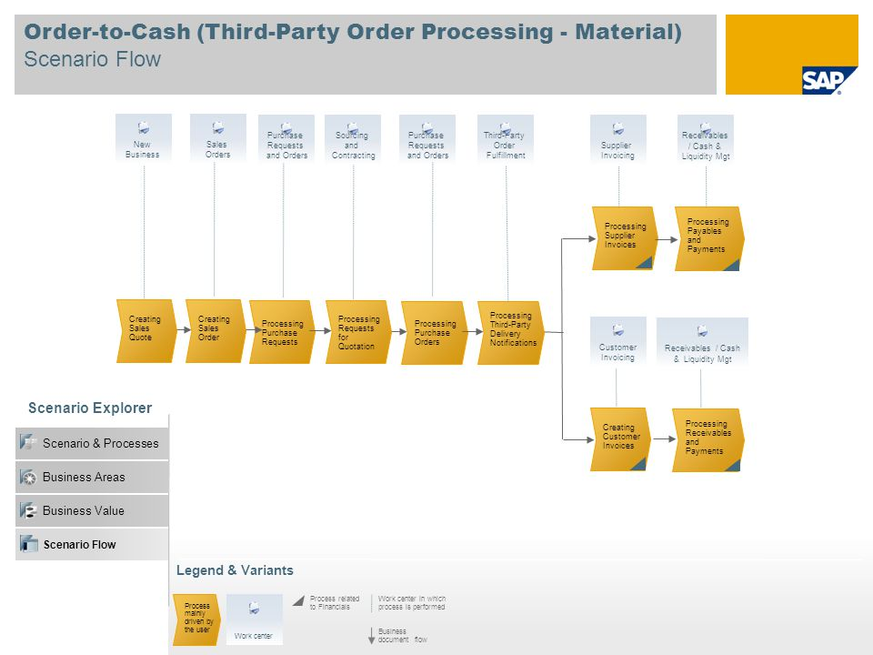 Order-to-Cash (Third-Party Order Processing - Material) Scenario Flow