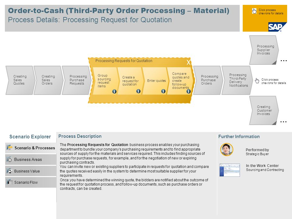 Order-to-Cash (Third-Party Order Processing – Material)