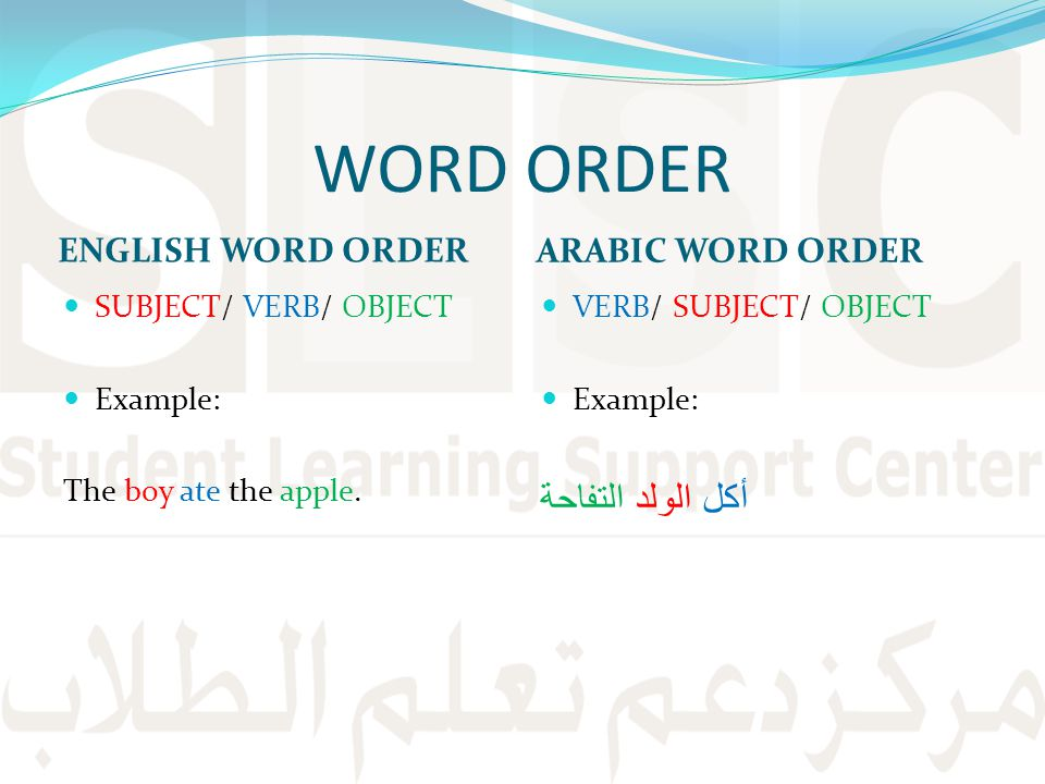 WORD ORDER ENGLISH WORD ORDER ARABIC WORD ORDER SUBJECT/ VERB/ OBJECT