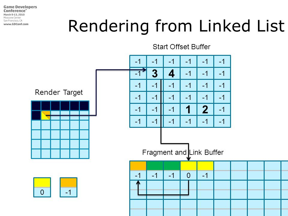 Rendering from Linked List