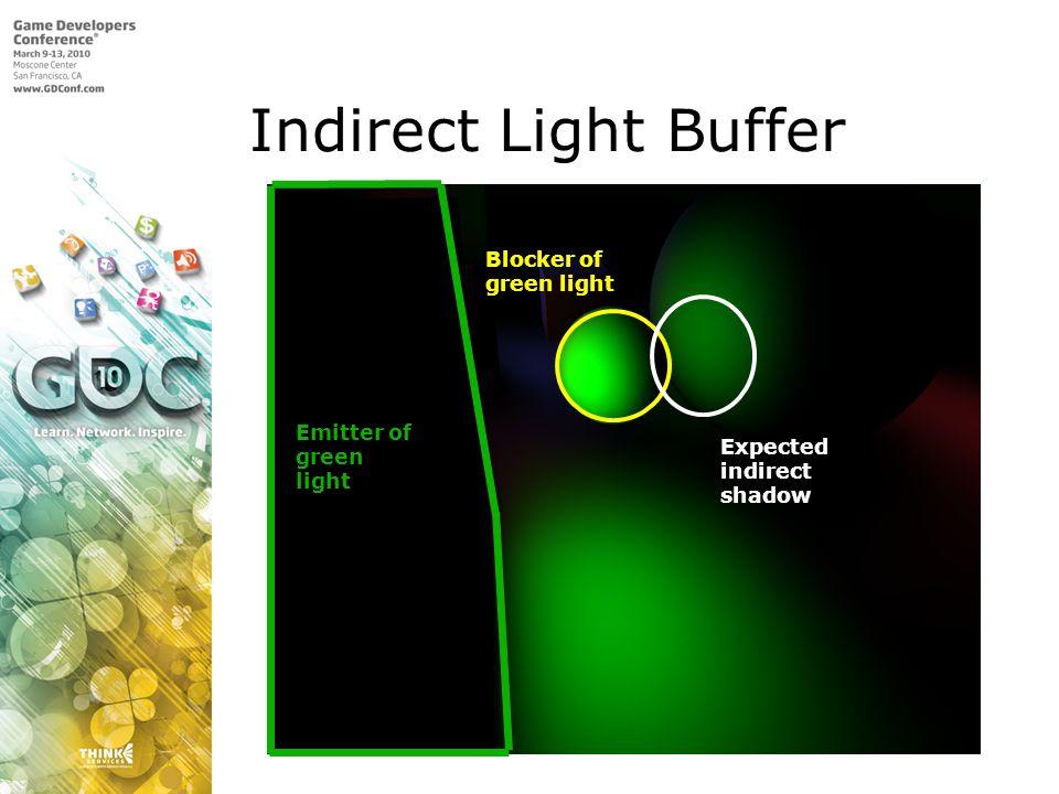 Indirect Light Buffer Blocker of green light Emitter of green Expected