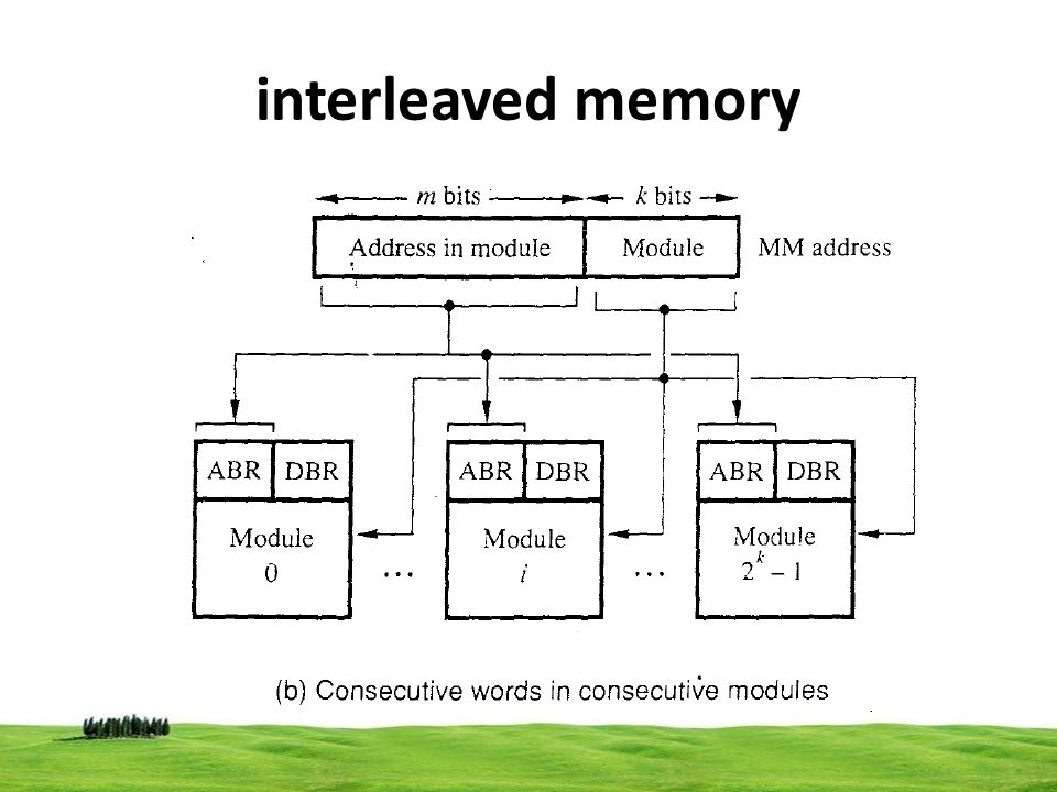 interleaved memory