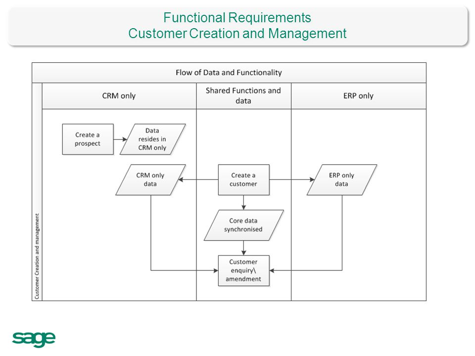 Functional Requirements Customer Creation and Management