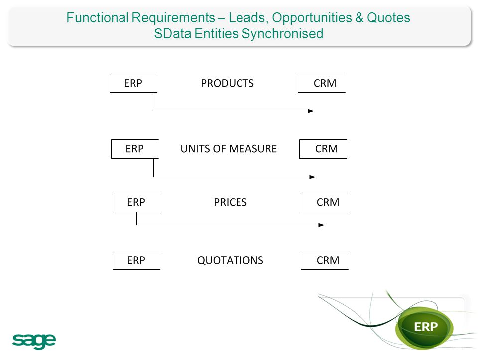 Functional Requirements – Leads, Opportunities & Quotes