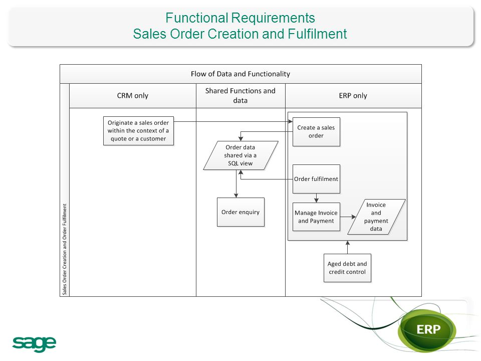 Functional Requirements Sales Order Creation and Fulfilment