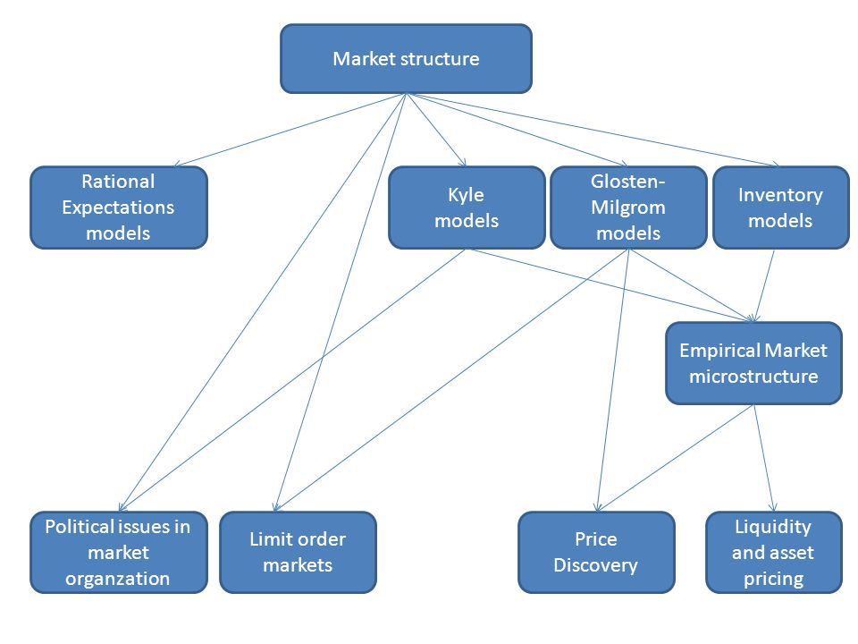 Rational Expectations models Kyle models Glosten-Milgrom models