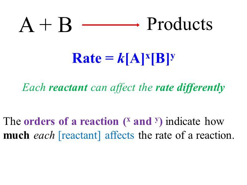 Each reactant can affect the rate differently