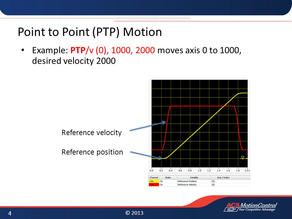 Point to Point (PTP) Motion