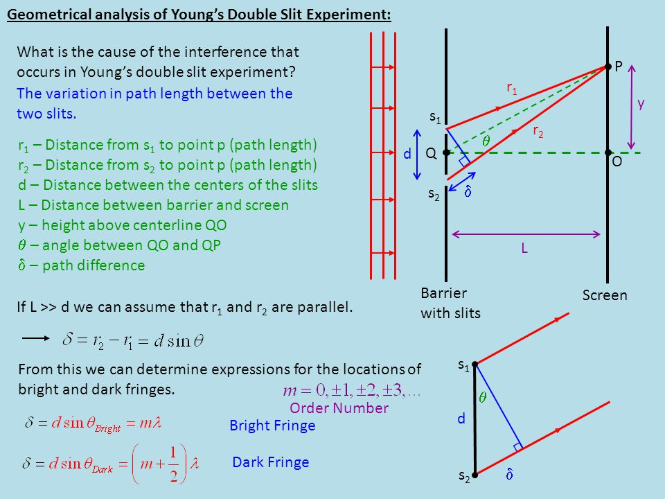 Geometrical analysis of Young's Double Slit Experiment: