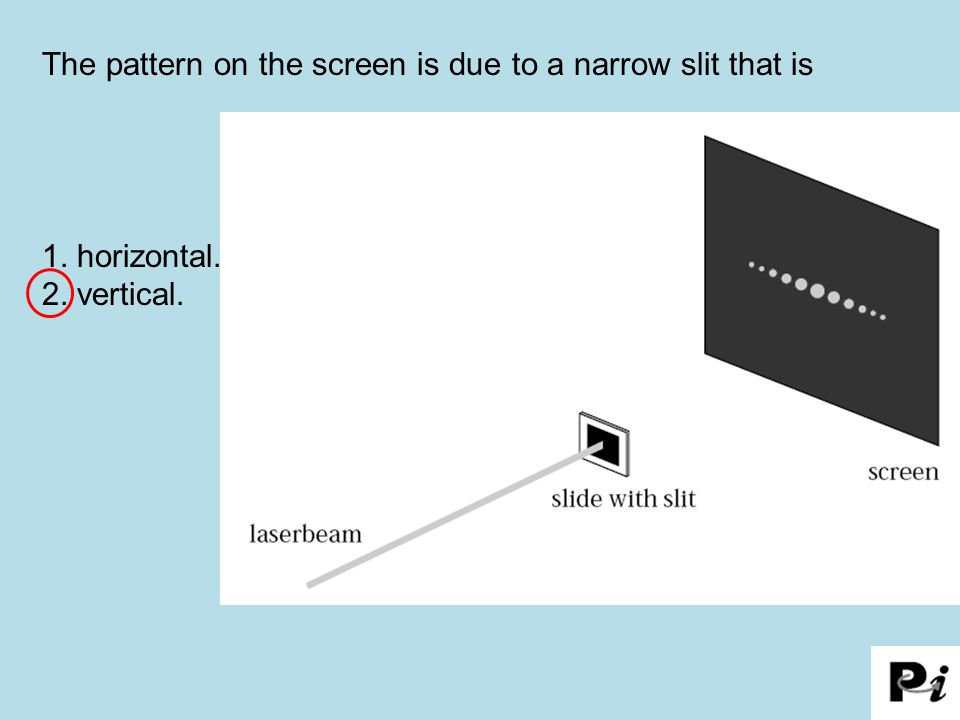 The pattern on the screen is due to a narrow slit that is