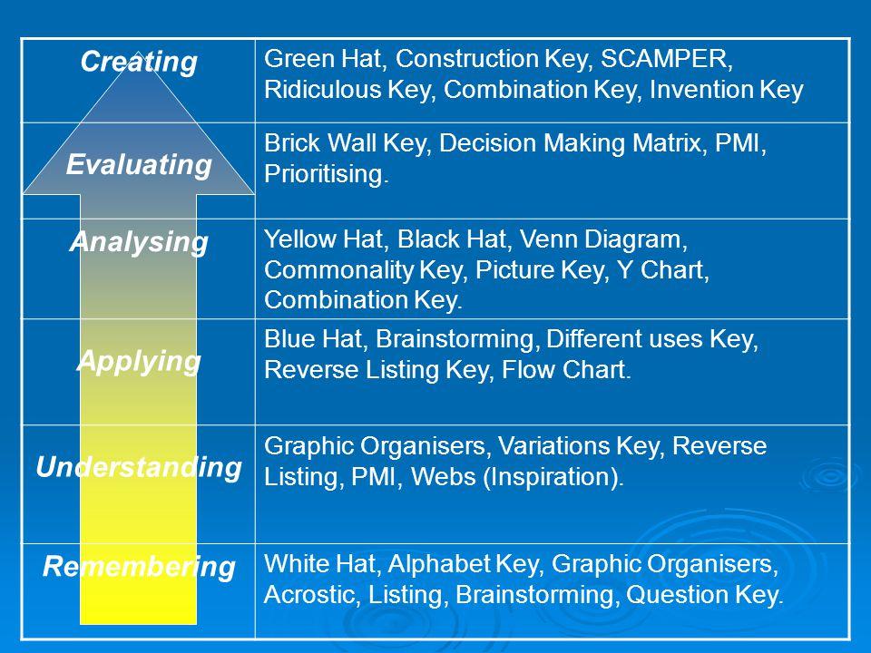 Creating Evaluating Analysing Applying Understanding Remembering
