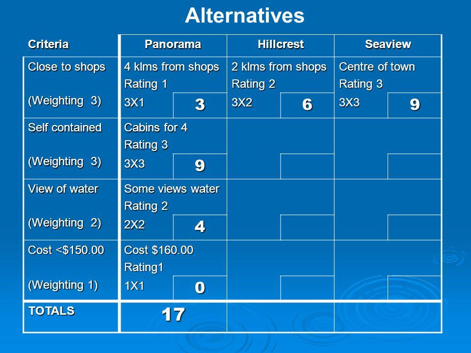 Alternatives 17 3 6 9 4 Criteria Panorama Hillcrest Seaview