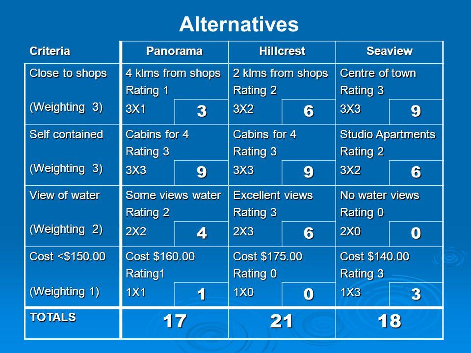 Alternatives 17 21 18 3 6 9 4 1 Criteria Panorama Hillcrest Seaview