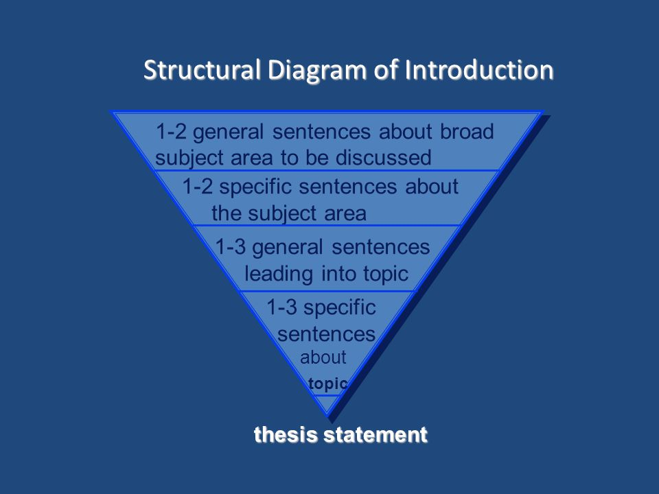 Structural Diagram of Introduction