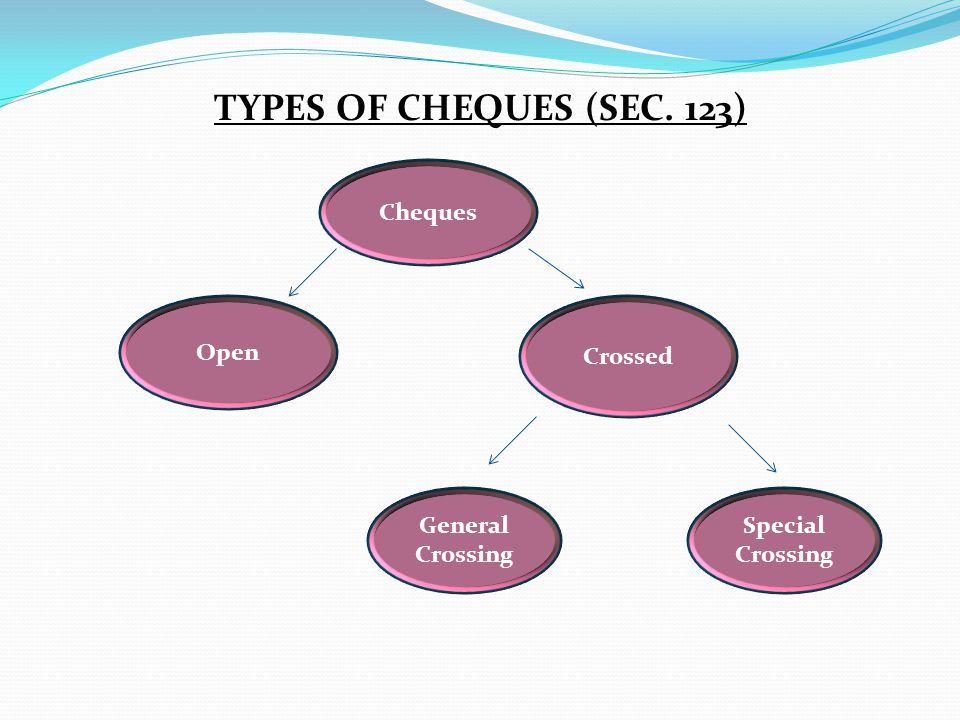 TYPES OF CHEQUES (SEC. 123) Cheques Open Crossed General Crossing