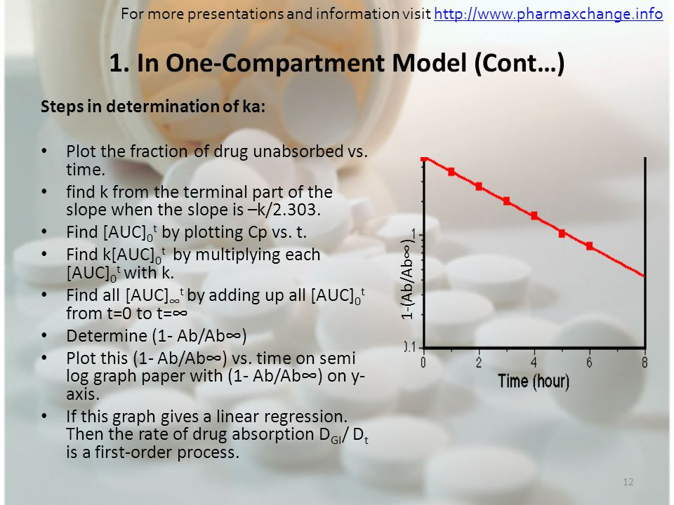 1. In One-Compartment Model (Cont…)