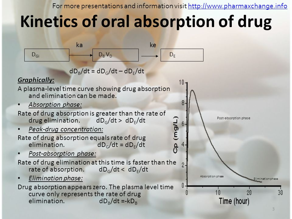 Kinetics of oral absorption of drug