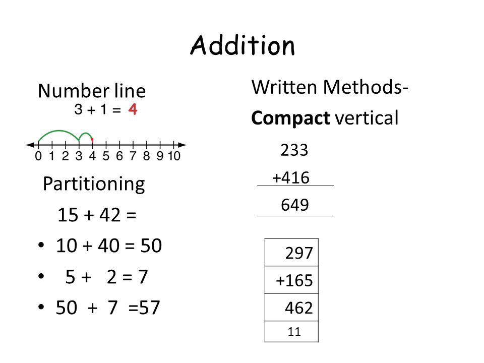 Addition Written Methods- Number line Compact vertical 233