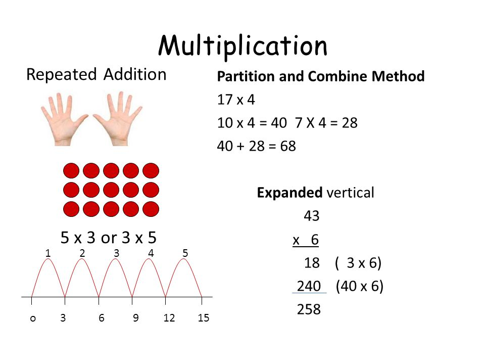 Multiplication Repeated Addition 5 x 3 or 3 x 5
