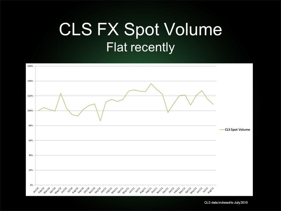 CLS FX Spot Volume Flat recently