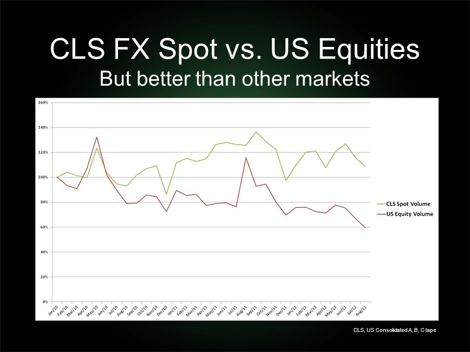 CLS FX Spot vs. US Equities But better than other markets