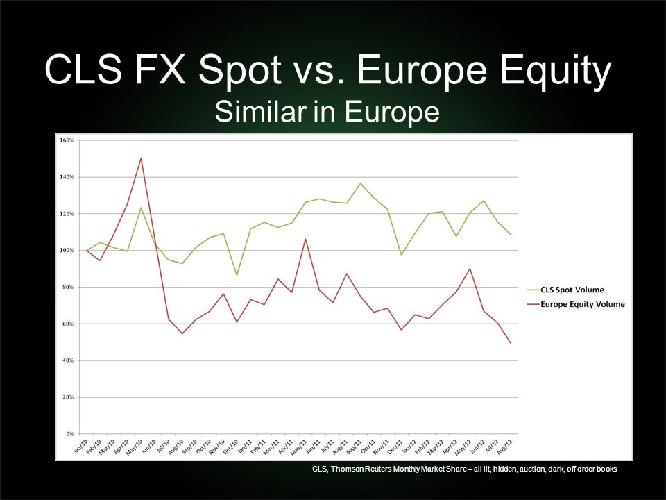 CLS FX Spot vs. Europe Equity Similar in Europe