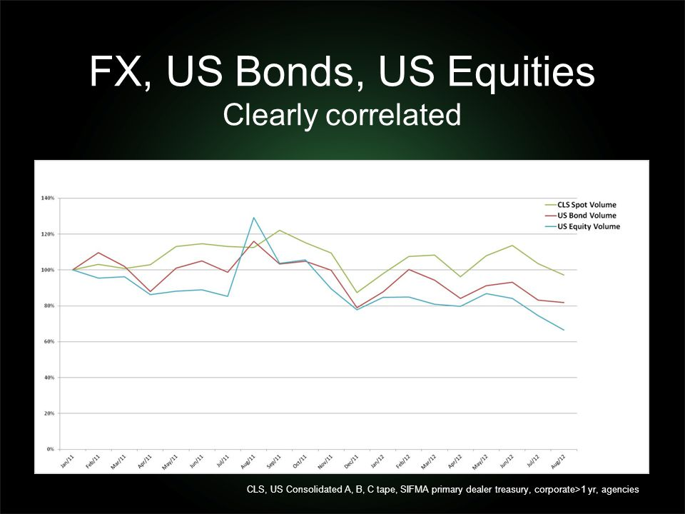 FX, US Bonds, US Equities Clearly correlated