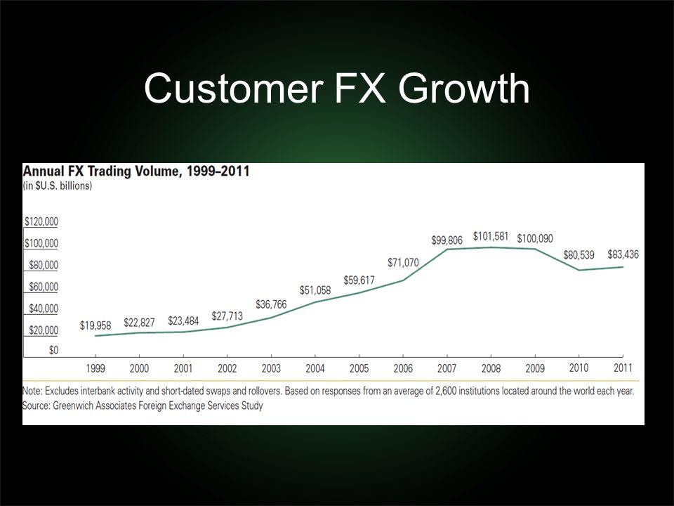 Customer FX Growth
