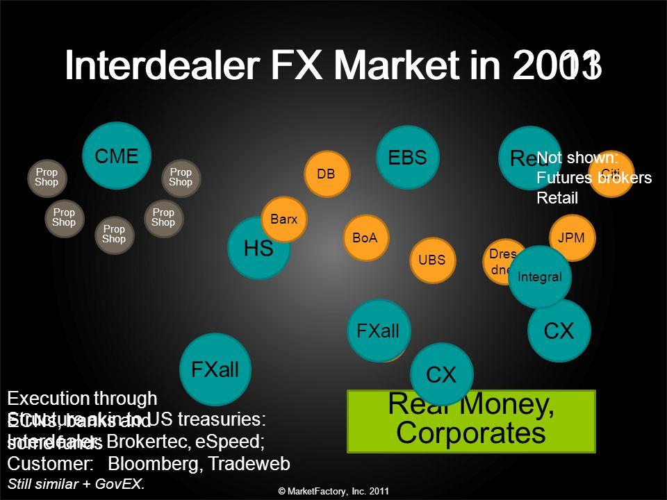 Interdealer FX Market in 2003